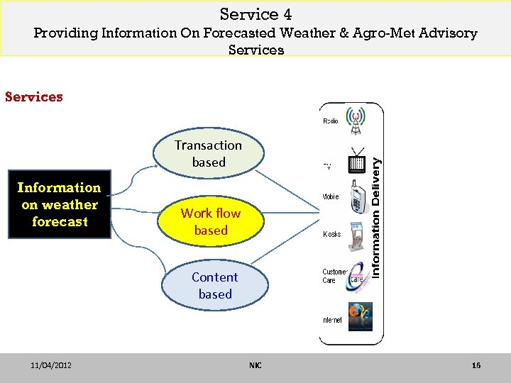 Service 4 Providing Information On Forecasted Weather & Agro-Met Advisory Services Transaction based Information