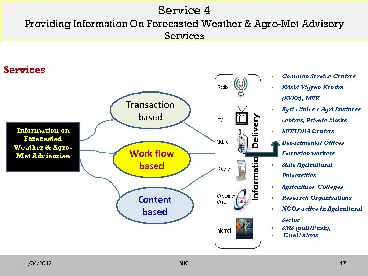 Service 4 Providing Information On Forecasted Weather & Agro-Met Advisory Services § § Krishi