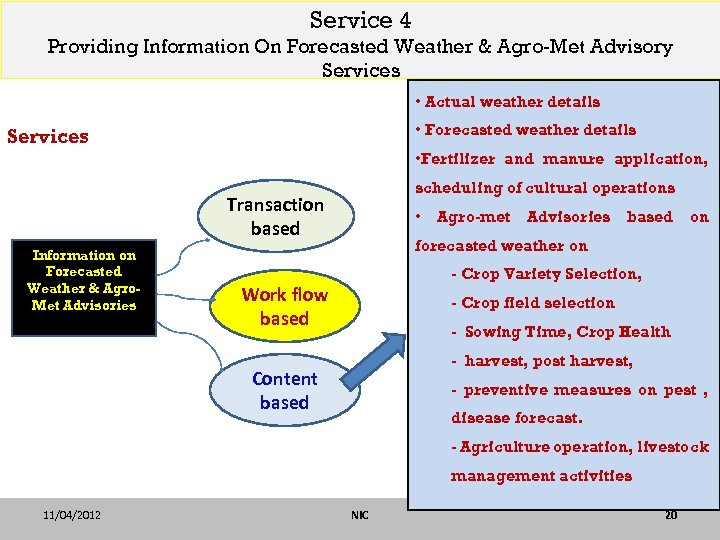 Service 4 Providing Information On Forecasted Weather & Agro-Met Advisory Services • Actual weather