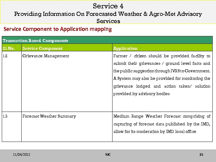Service 4 Providing Information On Forecasted Weather & Agro-Met Advisory Services Service Component to