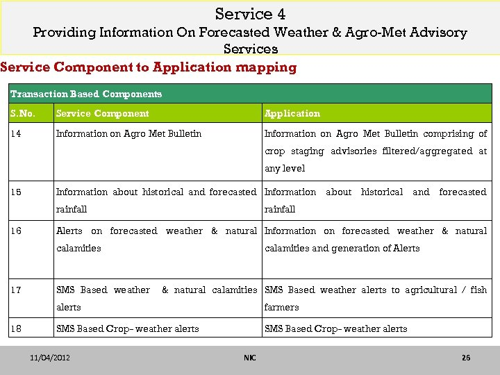 1. Transaction based Service 4 Providing Information On Forecasted Weather & Agro-Met Advisory Services