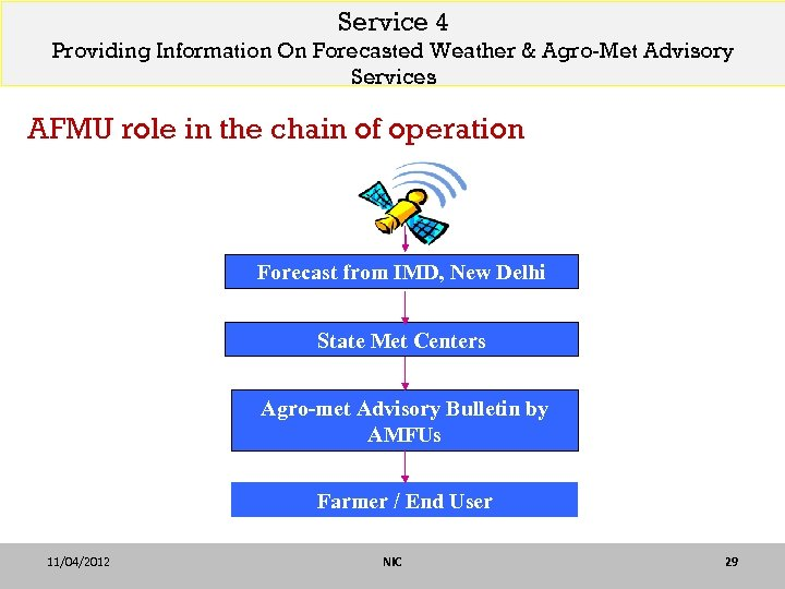 Service 4 Providing Information On Forecasted Weather & Agro-Met Advisory Services AFMU role in