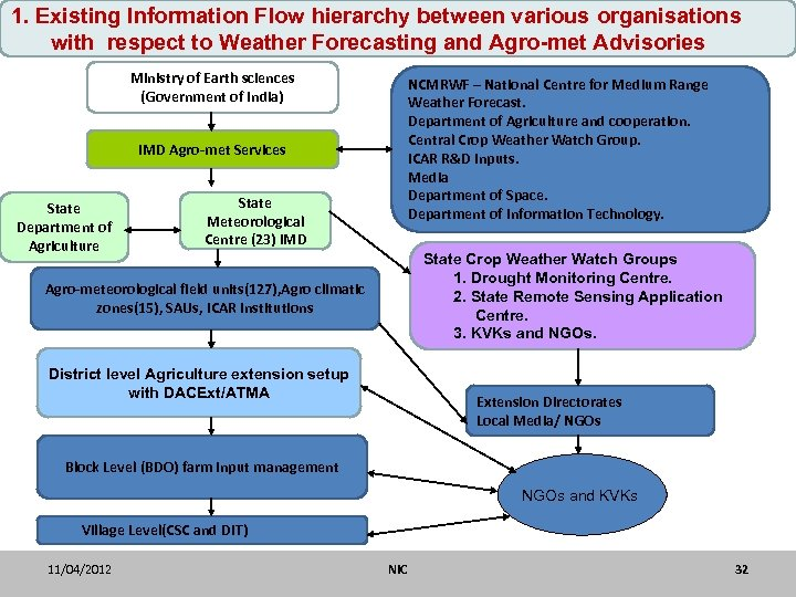 1. Existing Information Flow hierarchy between various organisations with respect to Weather Forecasting and