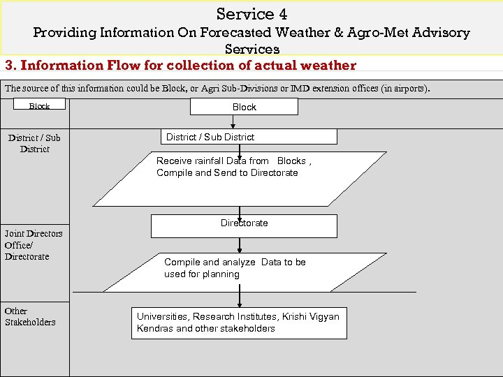 Service 4 Providing Information On Forecasted Weather & Agro-Met Advisory Services 3. Information Flow
