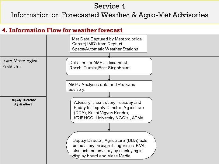 Service 4 Information on Forecasted Weather & Agro-Met Advisories 4. Information Flow for weather