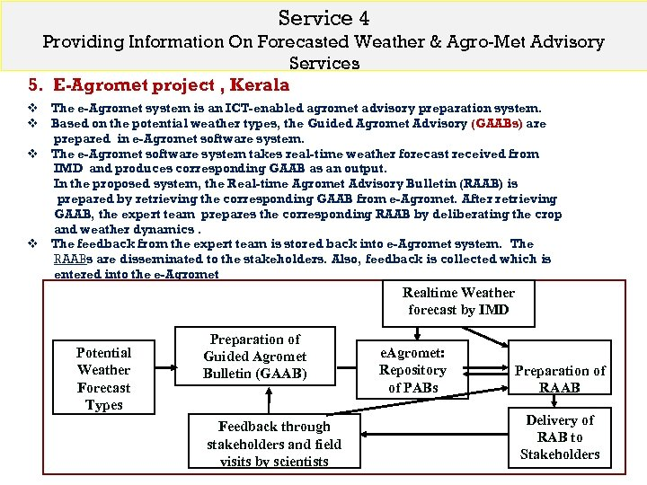 Service 4 Providing Information On Forecasted Weather & Agro-Met Advisory Services 5. E-Agromet project