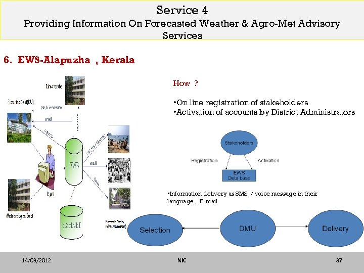 Service 4 Providing Information On Forecasted Weather & Agro-Met Advisory Services 6. EWS-Alapuzha ,