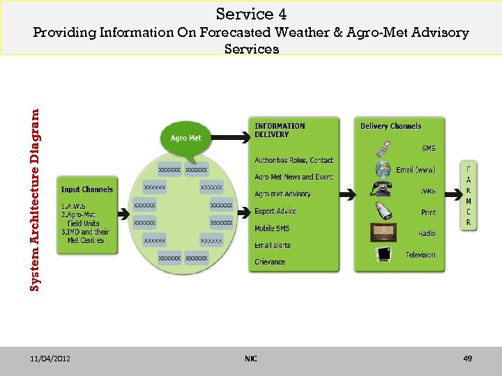 Service 4 System Architecture Diagram Providing Information On Forecasted Weather & Agro-Met Advisory Services