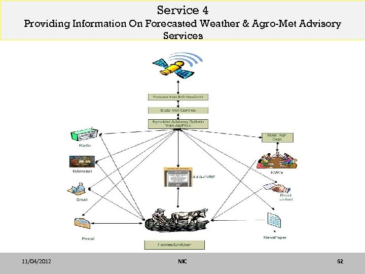 Service 4 Providing Information On Forecasted Weather & Agro-Met Advisory Services 11/04/2012 NIC 62