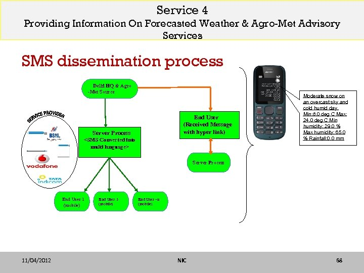 Service 4 Providing Information On Forecasted Weather & Agro-Met Advisory Services SMS dissemination process