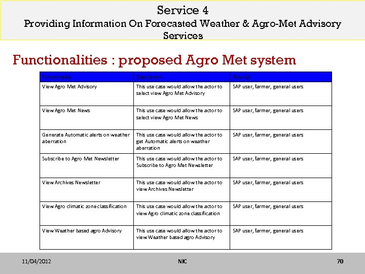Service 4 Providing Information On Forecasted Weather & Agro-Met Advisory Services Functionalities : proposed