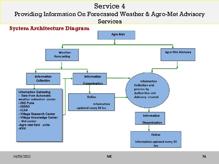 Service 4 Providing Information On Forecasted Weather & Agro-Met Advisory Services System Architecture Diagram
