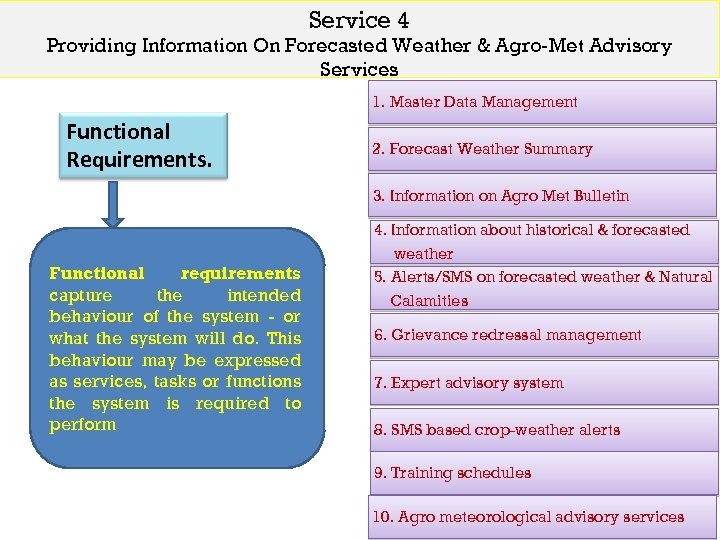 Service 4 Providing Information On Forecasted Weather & Agro-Met Advisory Services 1. Master Data