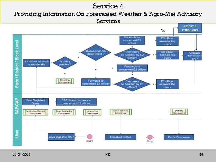 Service 4 Providing Information On Forecasted Weather & Agro-Met Advisory Services No 11/04/2012 NIC