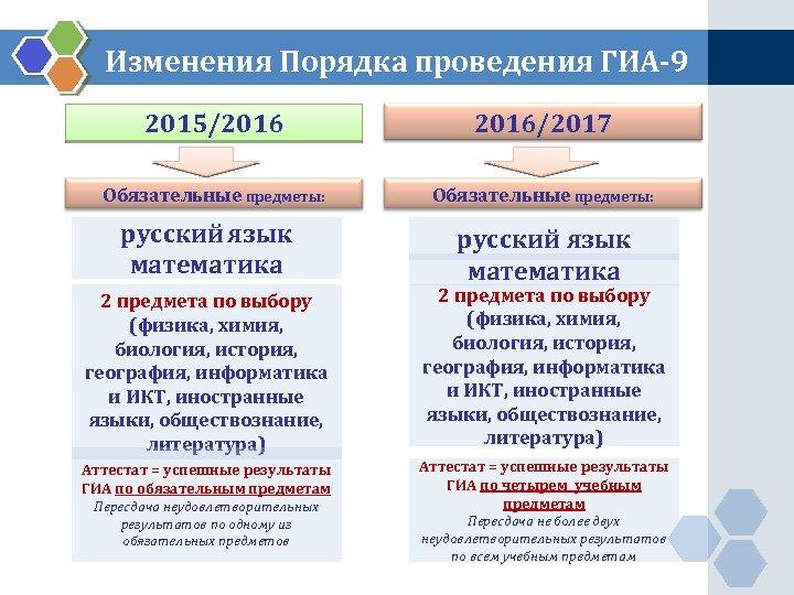 Изменения Порядка проведения ГИА-9 2015/2016/2017 Обязательные предметы: русский язык математика 2 предмета по выбору