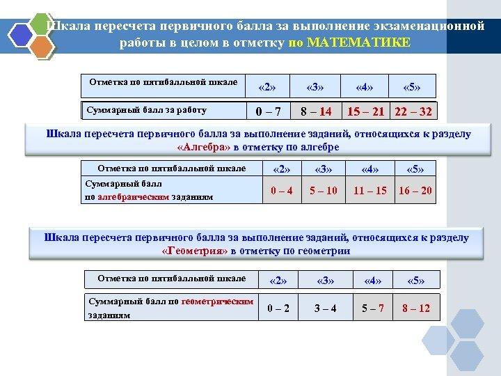 Шкала пересчета первичного балла за выполнение экзаменационной работы в целом в отметку по МАТЕМАТИКЕ
