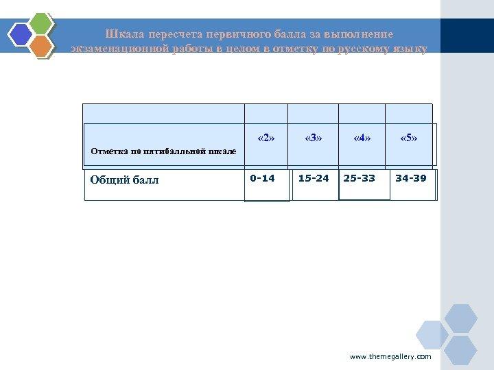 Шкала пересчета первичного балла за выполнение экзаменационной работы в целом в отметку по русскому