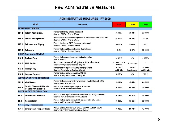 New Administrative Measures 10