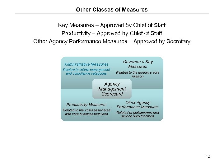 Other Classes of Measures Key Measures – Approved by Chief of Staff Productivity –