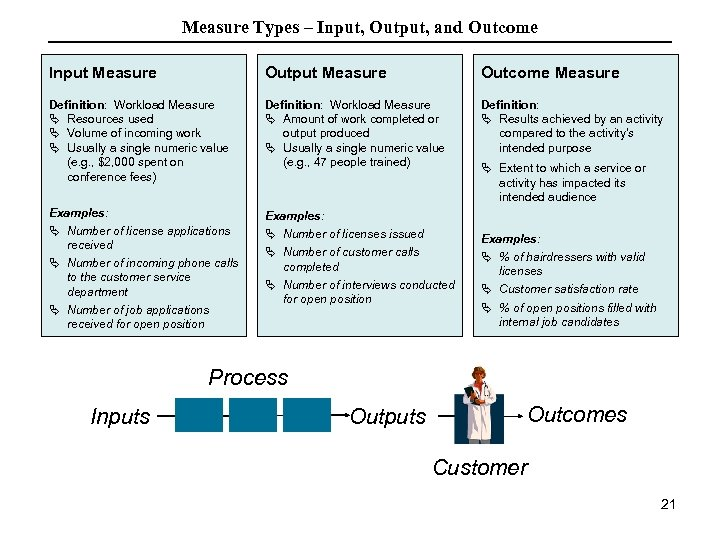 Measure Types – Input, Output, and Outcome Input Measure Outcome Measure Definition: Workload Measure