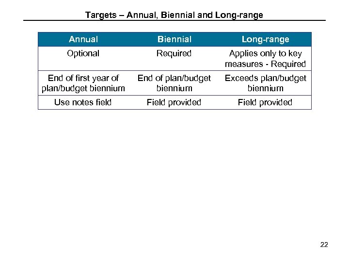 Targets – Annual, Biennial and Long-range Annual Biennial Long-range Optional Required Applies only to