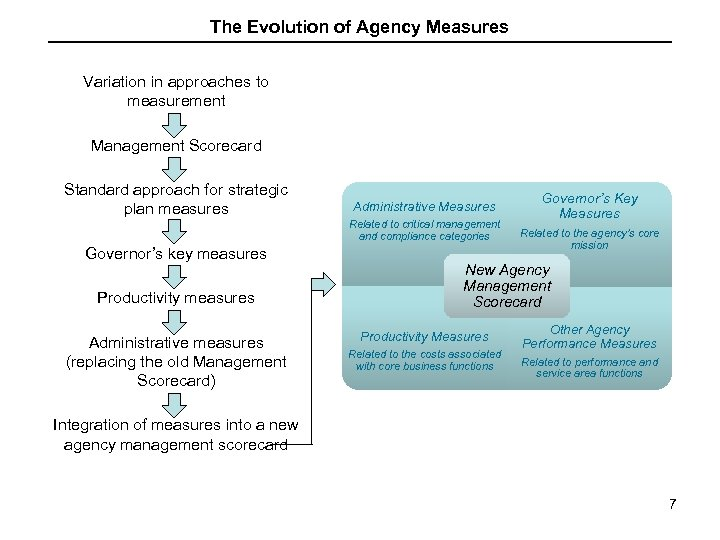 The Evolution of Agency Measures Variation in approaches to measurement Management Scorecard Standard approach