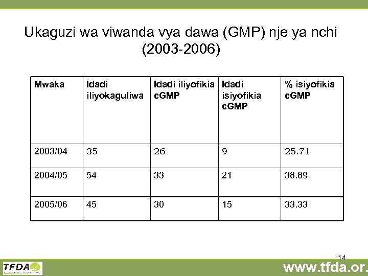 Ukaguzi wa viwanda vya dawa (GMP) nje ya nchi (2003 -2006) Mwaka Idadi iliyokaguliwa