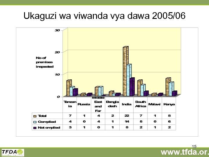 Ukaguzi wa viwanda vya dawa 2005/06 15 www. tfda. or.