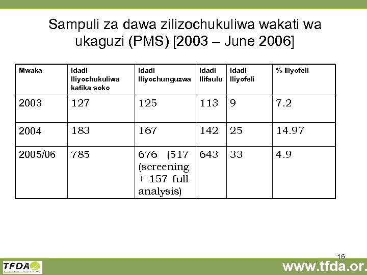 Sampuli za dawa zilizochukuliwa wakati wa ukaguzi (PMS) [2003 – June 2006] Mwaka Idadi