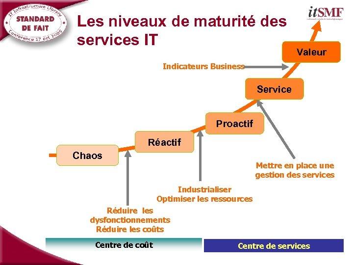 Les niveaux de maturité des services IT Valeur Indicateurs Business Service Proactif Réactif Chaos