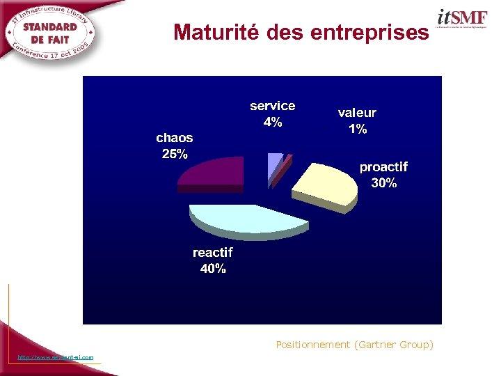 Maturité des entreprises Positionnement (Gartner Group) http: //www. sextant-si. com