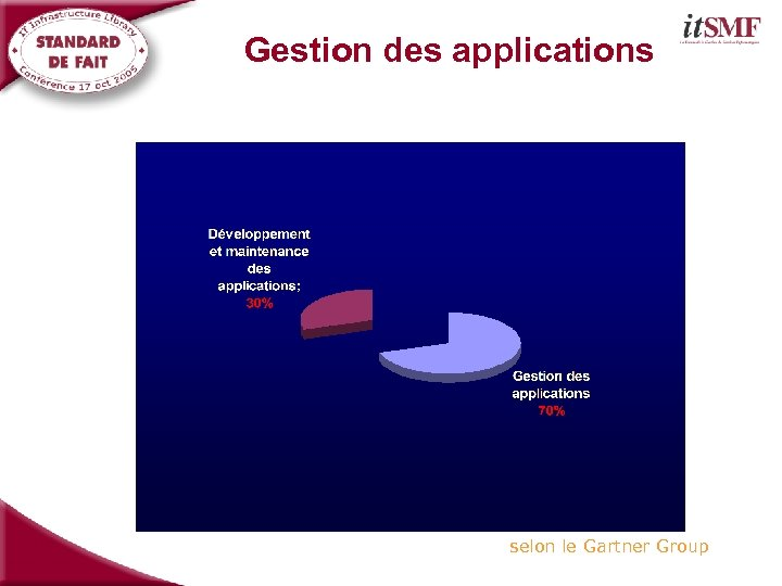 Gestion des applications selon le Gartner Group