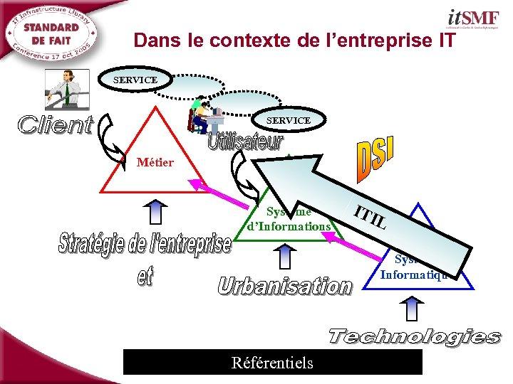 Dans le contexte de l'entreprise IT SERVICE Métier Système d'Informations ITI L Système Informatique