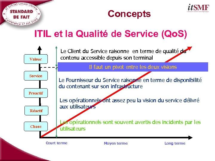 Concepts ITIL et la Qualité de Service (Qo. S) Valeur Le Client du Service