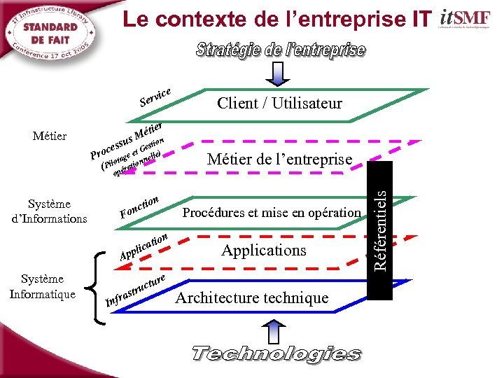 Le contexte de l'entreprise IT e ic erv S Système d'Informations r s tie
