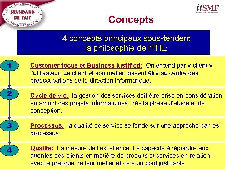 Concepts 4 concepts principaux sous-tendent la philosophie de l'ITIL: 1 2 Customer focus et