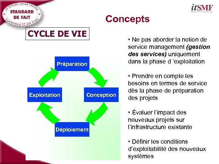 Concepts CYCLE DE VIE Préparation Exploitation Conception Déploiement • Ne pas aborder la notion