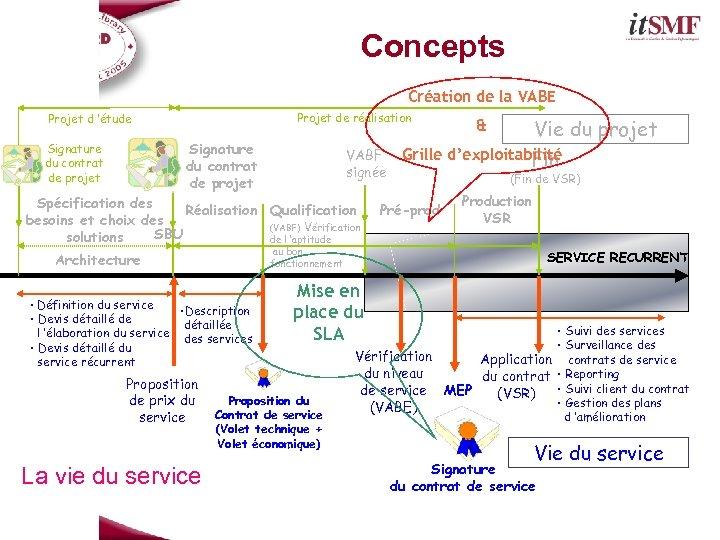 Concepts Création de la VABE Projet de réalisation Projet d 'étude Signature du contrat