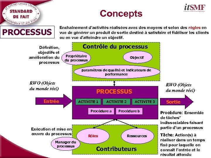 Concepts Enchaînement d'activités réalisées avec des moyens et selon des règles en vue de