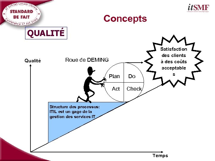 Concepts QUALITÉ Qualité Roue de DEMING Plan Act Do Satisfaction des clients à des