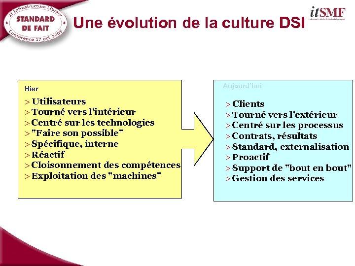 Une évolution de la culture DSI Hier > Utilisateurs > Tourné vers l'intérieur >