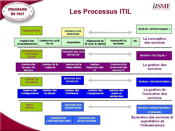 Les Processus ITIL MANAGEMENT Service level Gestion du cycle Capacity Gestion des management de