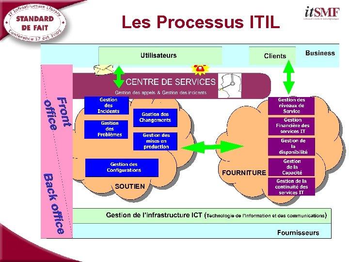 Les Processus ITIL FOURNITURE SOUTIEN