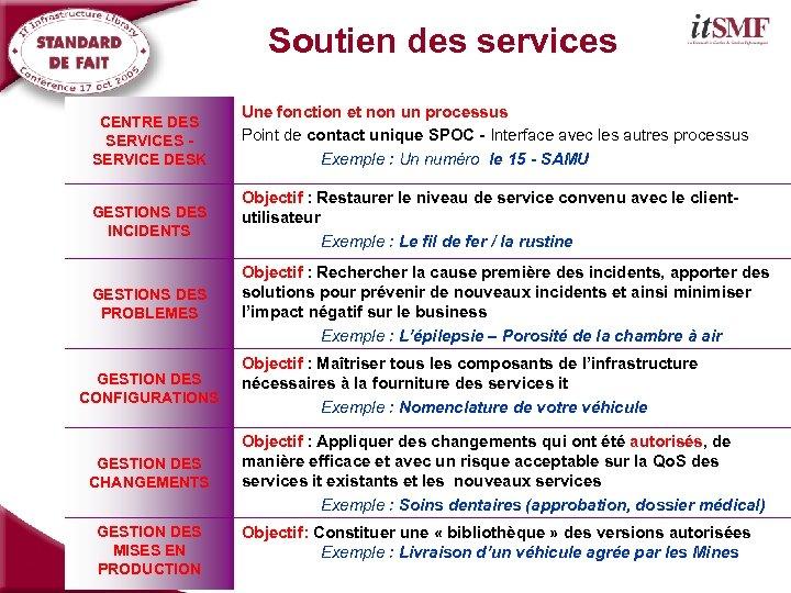 Soutien des services Synthèse CENTRE DES SERVICES - SERVICE DESK Une fonction et non