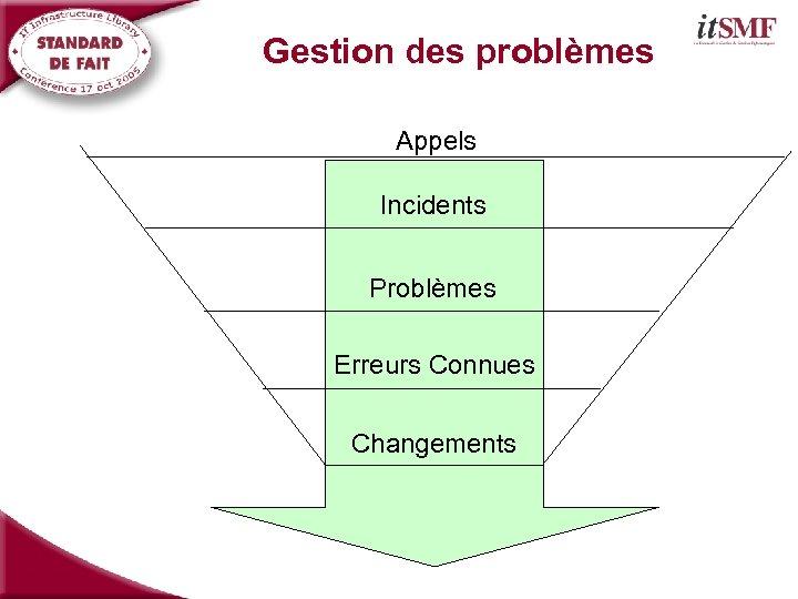 Gestion des problèmes Appels Incidents Problèmes Erreurs Connues Changements