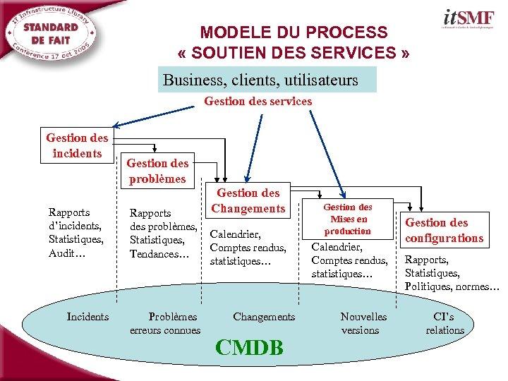 MODELE DU PROCESS « SOUTIEN DES SERVICES » Business, clients, utilisateurs Gestion des services