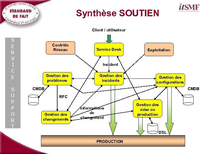 Synthèse SOUTIEN Client / utilisateur S E R V I C E S U