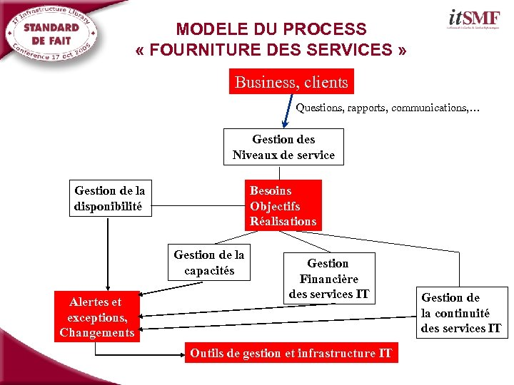 MODELE DU PROCESS « FOURNITURE DES SERVICES » Business, clients Questions, rapports, communications, …
