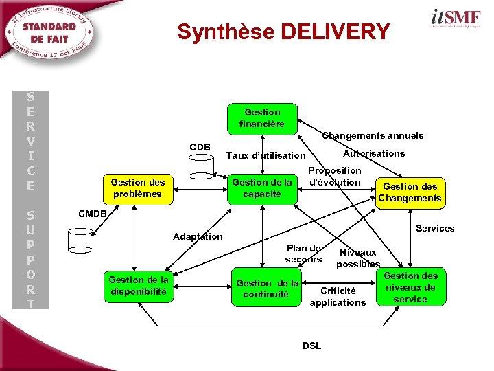 Synthèse DELIVERY S E R V I C E S U P P O