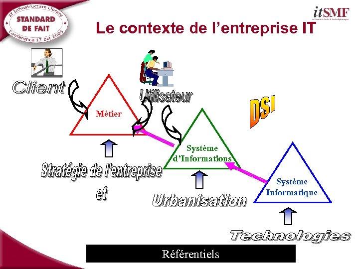 Le contexte de l'entreprise IT Métier Système d'Informations Système Informatique Référentiels